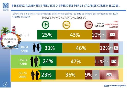 Osservatorio Confturismo: più italiani in vacanza, ulteriore crescita nel 2019