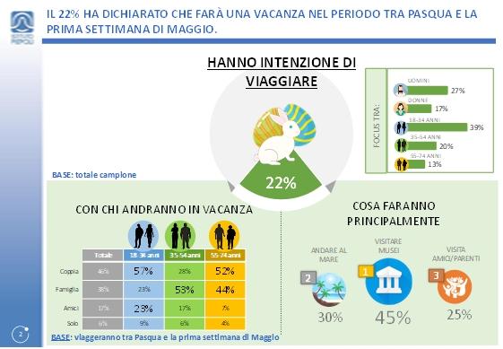 Osservatorio Confturismo-Istituto Piepoli: Megaponte per 10 milioni di italiani