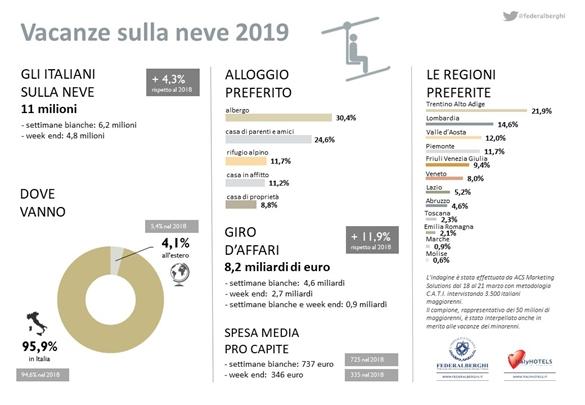 Settimana bianca, 11 mln di italiani sulla neve tra gennaio e marzo (+4,3%)