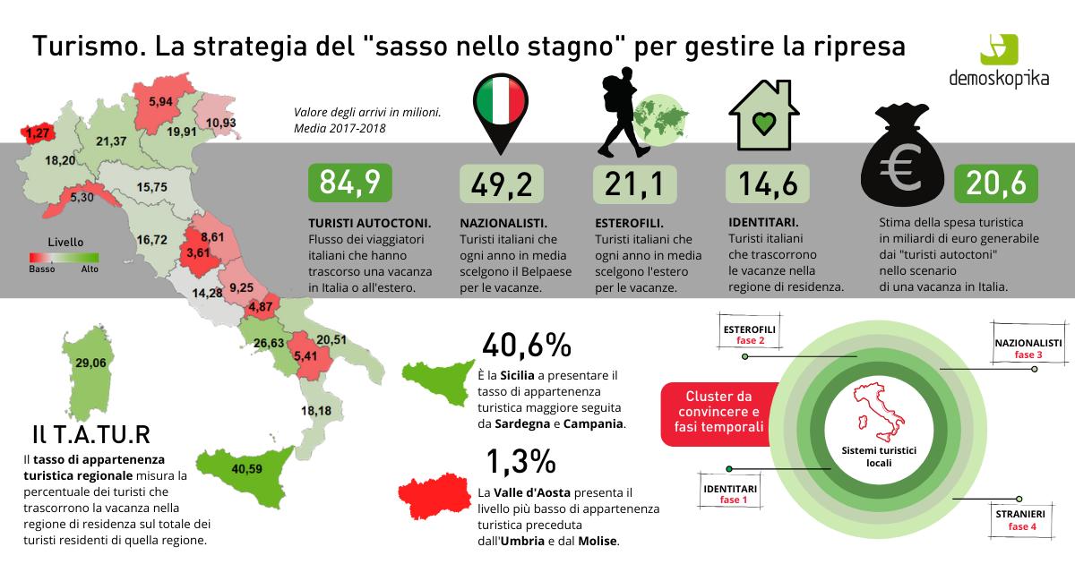 """Dal turismo """"interno"""" un'analisi sulle scelte turistiche calcola benefici per 21 miliardi di euro"""
