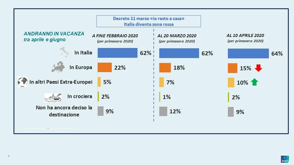 I progetti delle vacanze primaverili ed estive degli italiani con l'impatto del Coronavirus
