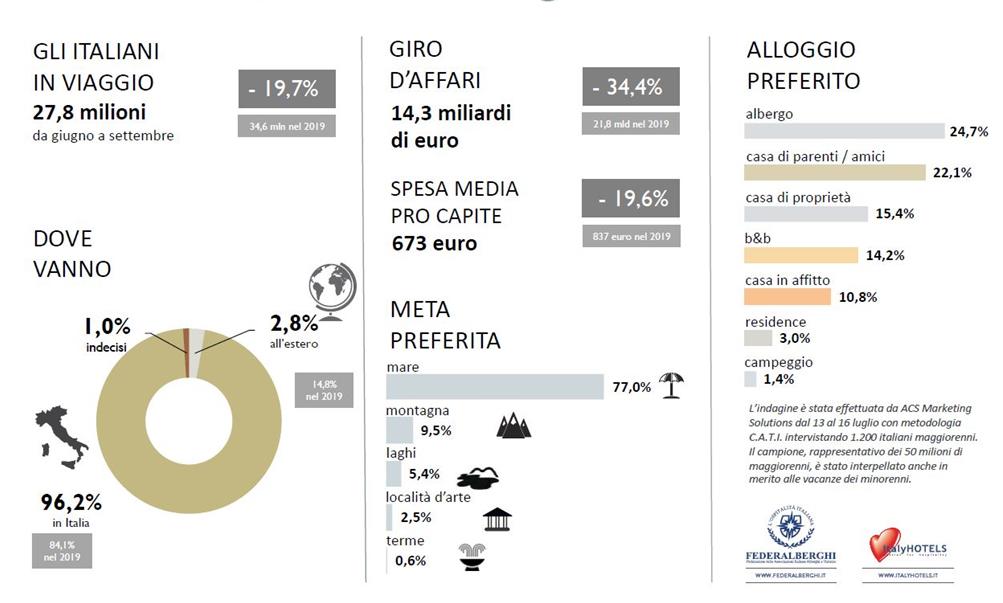 Indagine vacanze. 27,8 milioni di italiani in viaggio per ferie (-19,7%) 32,5 milioni resteranno a casa