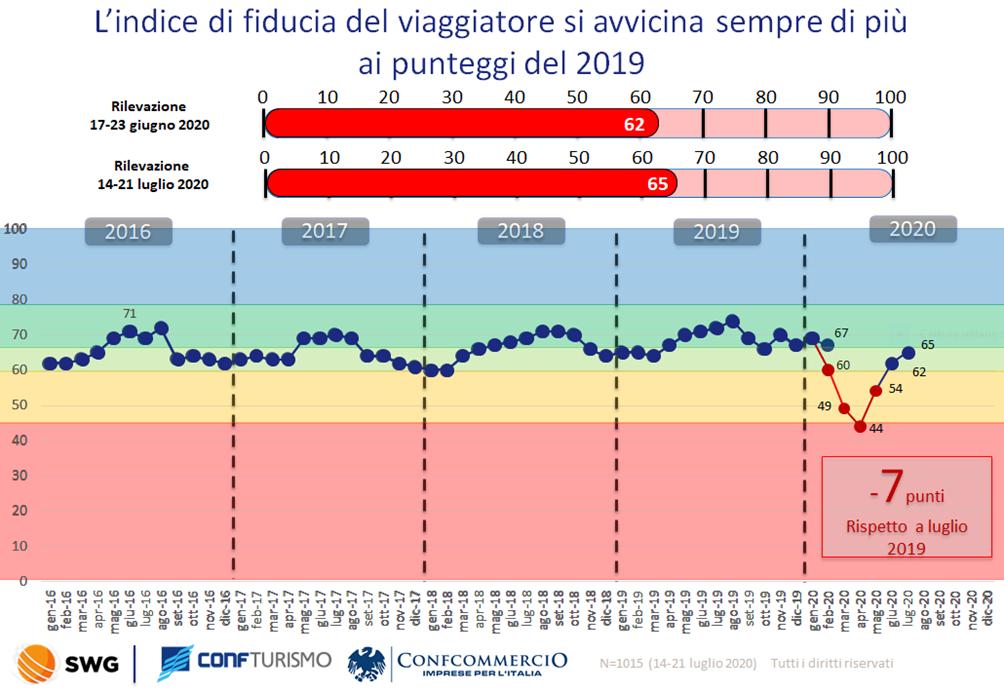 Italiani in Italia, ma c'è forte incertezza. Spesa media vacanze: 1.022 Eu a famiglia