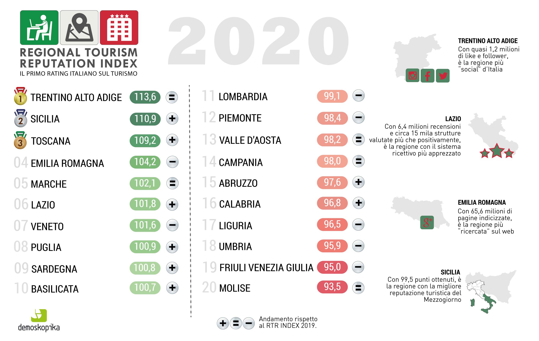 Il rating della reputazione turistica delle regioni nell'analisi di Demoskopika