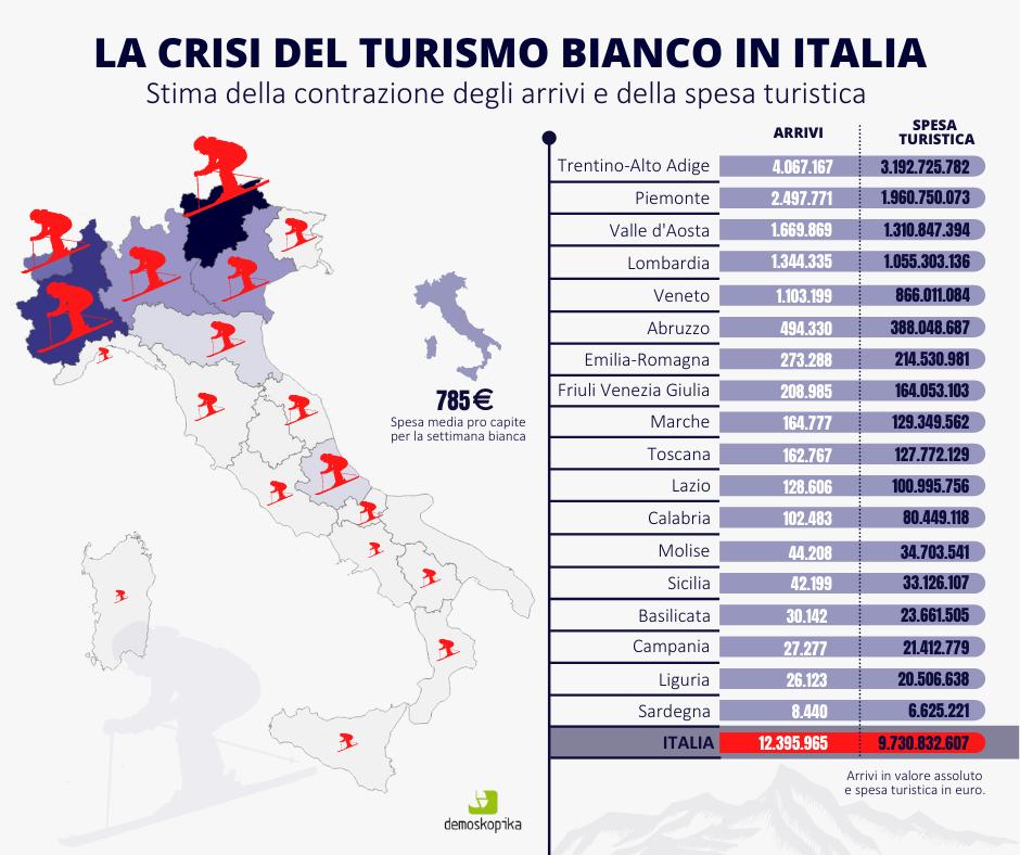 Turismo invernale. Il lockdown bianco costa 9,7 mld di euro