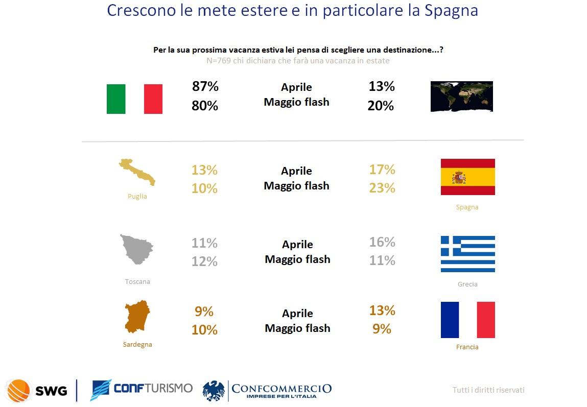 Scelta vacanze e prenotazioni: nove milioni di italiani pronti a partire