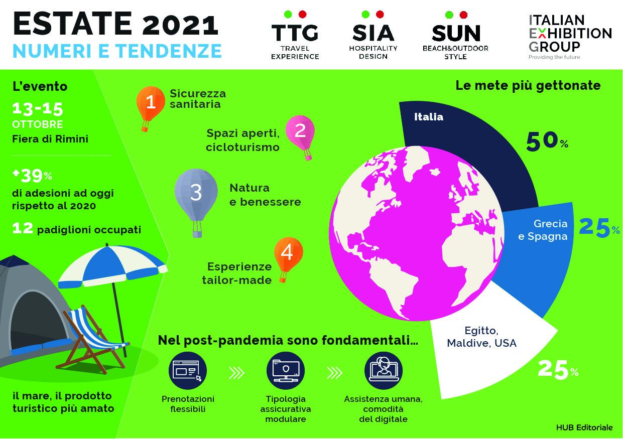 Fiere del Turismo: +39% di adesioni per TTG Travel Experience