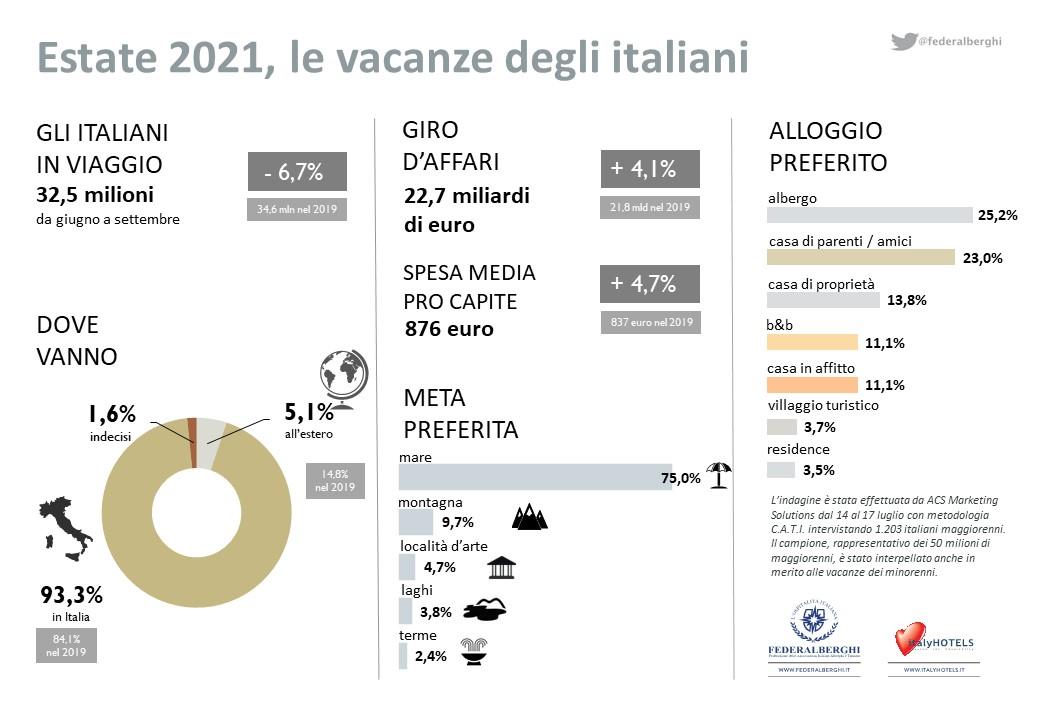 Riparte l'estate degli italiani: in viaggio il 54,5% della popolazione